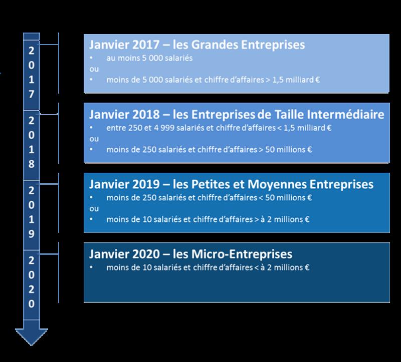 Chiffre Daffaire Micro Entreprise 2017
